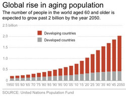 Global Increase in Aging Population