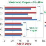 sc100-maximum-lifespan