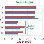 sc100-mean-lifespan