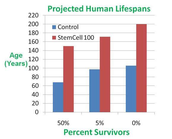 Projected human lifespan with Stem Cell 100