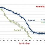 stem-cell-100-females